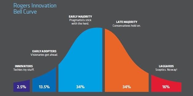 rogers-innovation-bell-curve.jpg