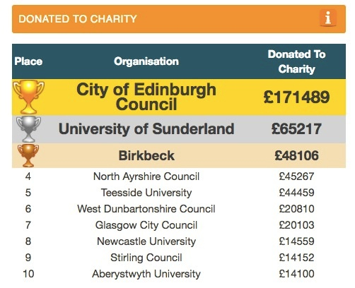 scotland signpost leagues performance donations donated charity