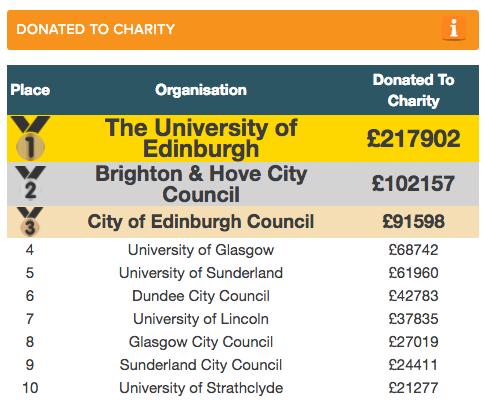 Top charity donators of  reuse furniture