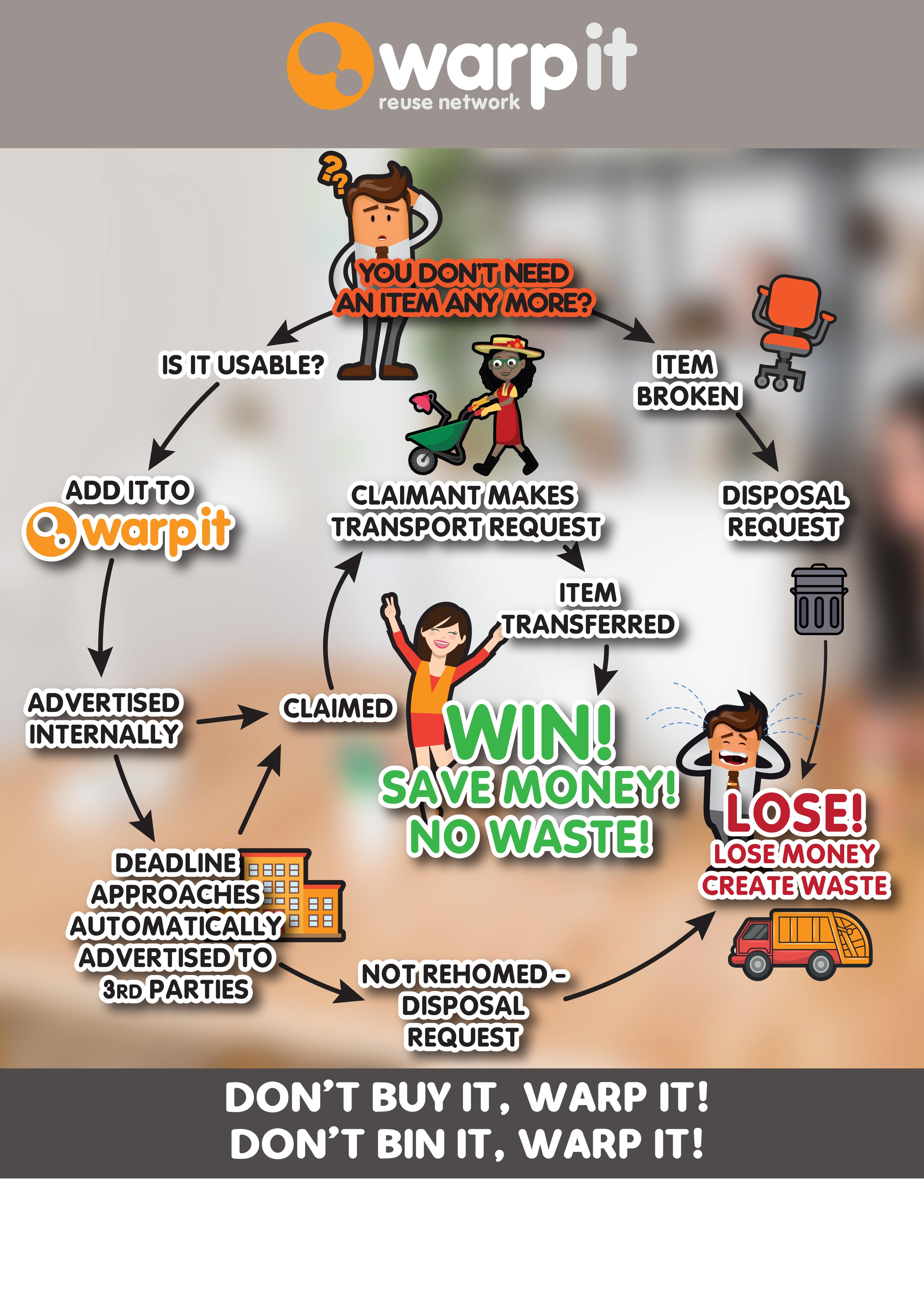 Warp-it-PROCESS