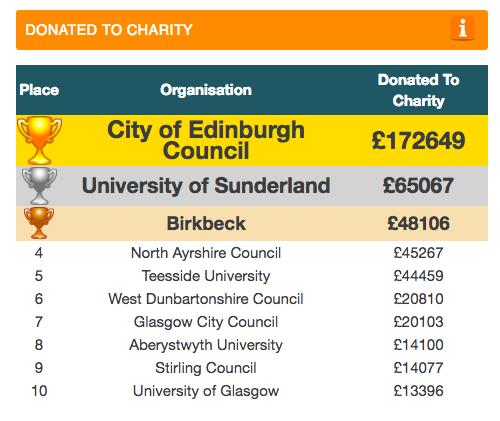 charity donations Dec 17 .png