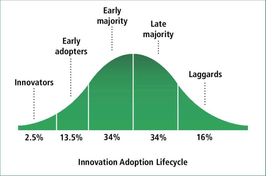 innovation adoption life cycle curve graph