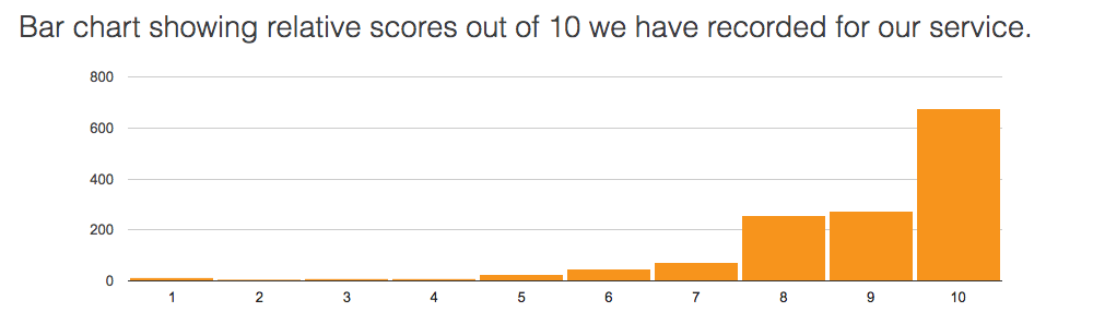 scores out of 10.png
