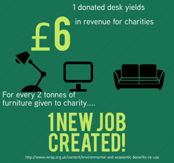 charity benefit of warp it desks jobs items donations