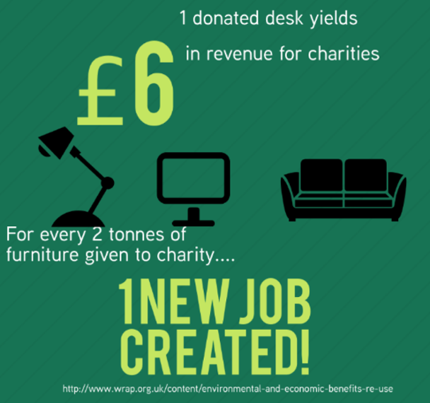 charity benefit of warp it desks jobs items donations